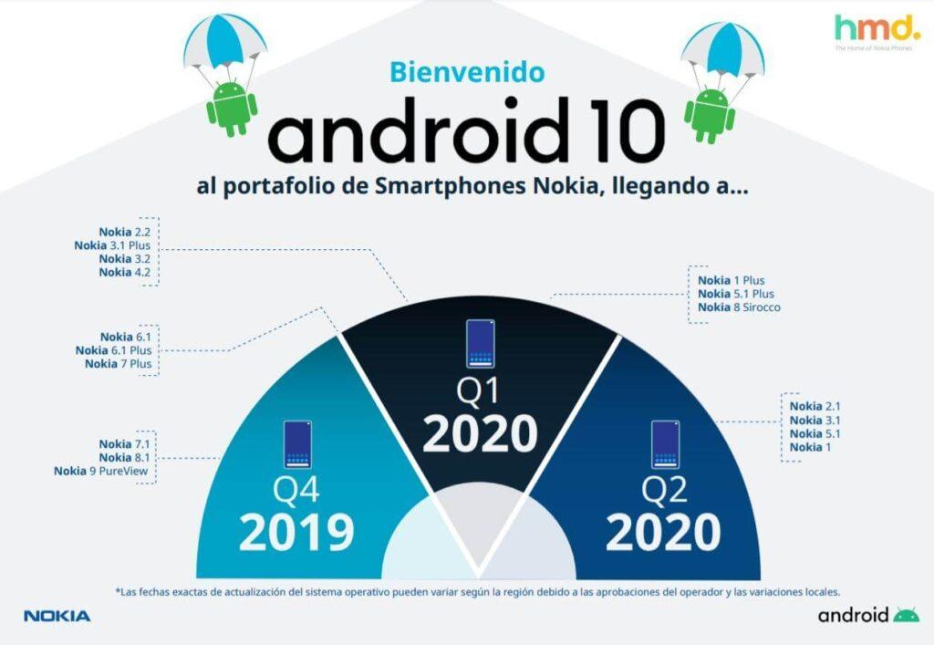 Android 10 plan de Nokia actualizaciones Revista Tecnobit