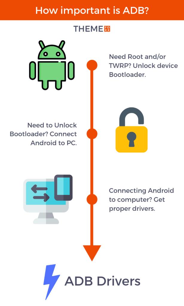 ver wifi sin root adb drivers tecnobit