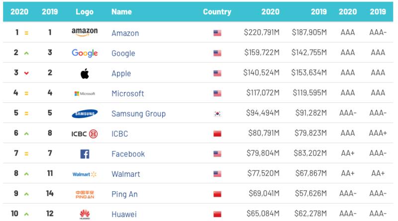Brand Finance 2020 Top 10 Empresas