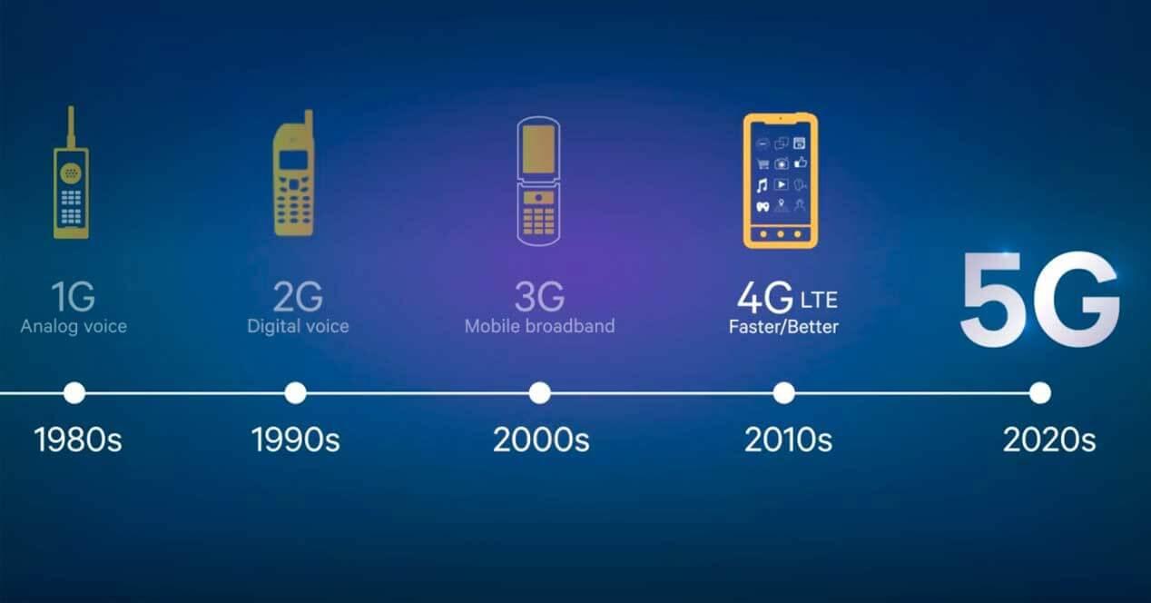Evolución 5G